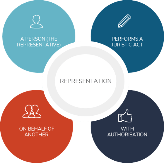Agency, Representation and Mandate