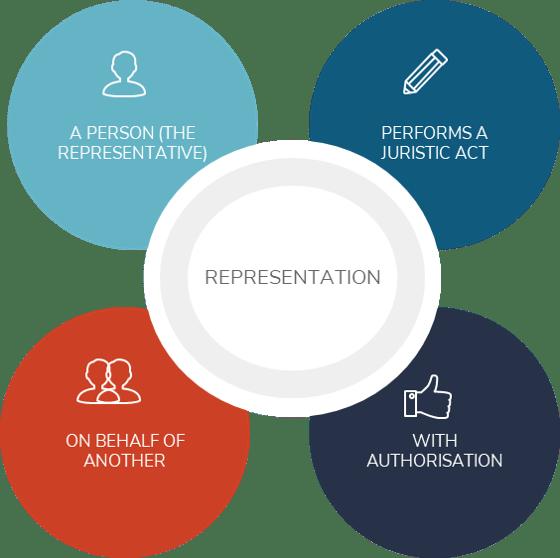 Agency, Representation and Mandate